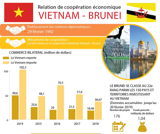 Relation de coopération économique  Vietnam - Brunei