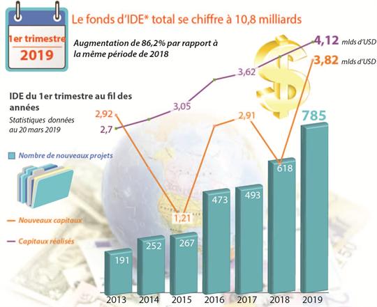 Le fonds d'IDE* total se chiffre à 10,8 milliards d'USD