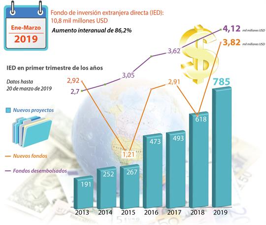Fondo de inversión extranjera directa (IED): 10,8 mil millones USD