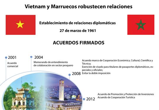 Vietnam y Marruecos robustecen relaciones
