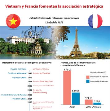 Vietnam y Francia fomentan la asociación estratégica