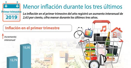 Menor inflación durante los tres últimos años