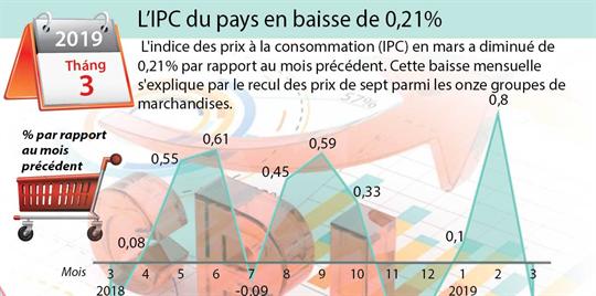 L'IPC du pays en baisse de 0,21%