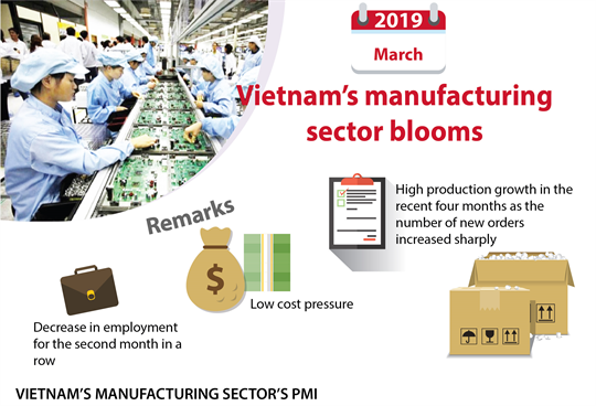 Vietnam's manufacturing sector blooms