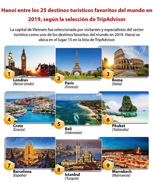 Hanoi entre los 25 destinos turísticos favoritos del mundo en 2019, según la selección de TripAdvisor