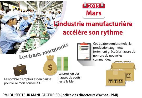 L'industrie manufacturière accélère son rythme