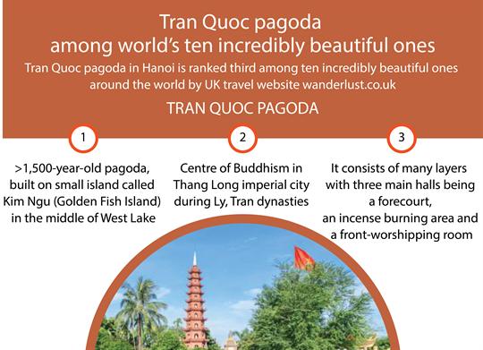 Tran Quoc pagoda among world's ten incredibly beautiful ones