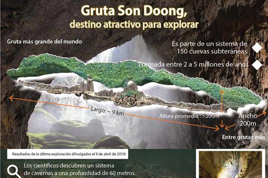 Descubren nuevo sistema de cavernas en Son Doong, mayor gruta del mundo