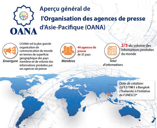 Aperçu général de l'Organisation des agences de presse d'Asie-Pacifique (OANA)