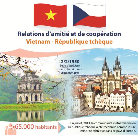 Relations d'amitié et de coopération  Vietnam - République tchèque