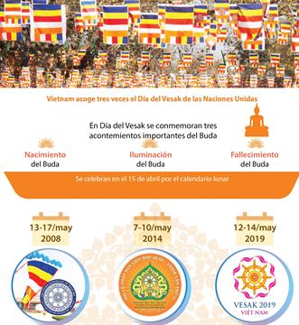 Vietnam acoge tres veces el Día del Vesak de las Naciones Unidas