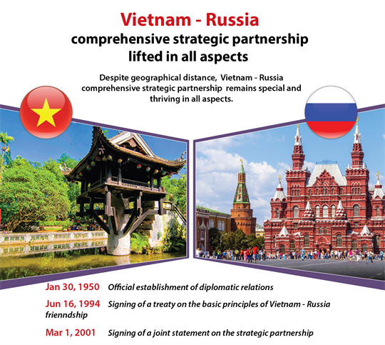 Vietnam - Russia comprehensive strategic partnership lifted in all aspects