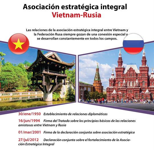 Asociación estratégica integral Vietnam - Rusia