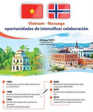 Vietnam – Noruega: oportunidades de intensificar colaboración