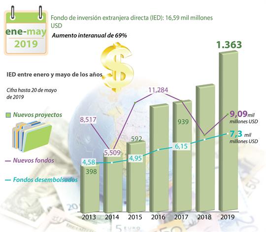Fondo de inversión extranjera directa (IED): 16,59 mil millones USD