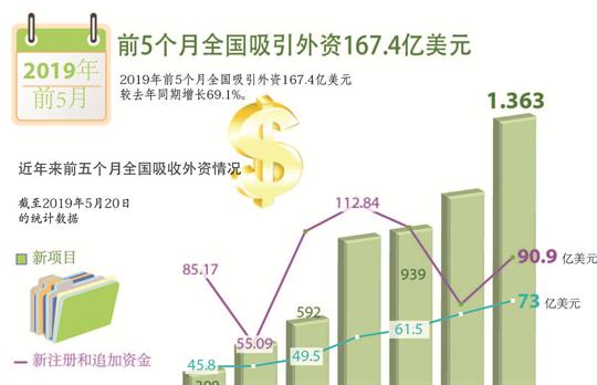 2019年前5个月全国吸引外资167.4亿美元