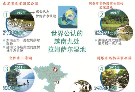 世界公认的越南九处 拉姆萨尔湿地