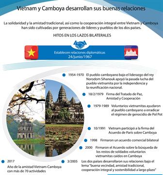 Vietnam y Camboya desarrollan sus buenas relaciones