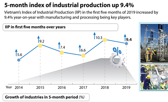 5-month index of industrial production up 9.4%