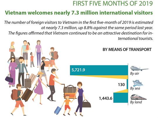 Vietnam welcomes nearly 7.3 million international visitors in the first five month of 2019