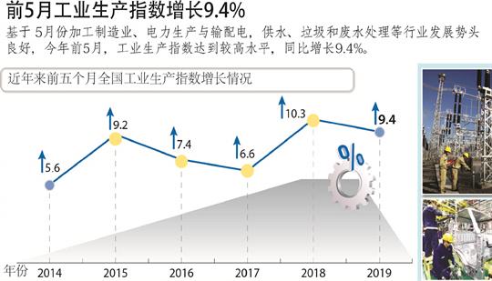 2019年前5月工业生产指数增长9.4% 大量外资流入加工制造业