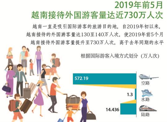2019年前5月越南接待外国游客量达近730万人次