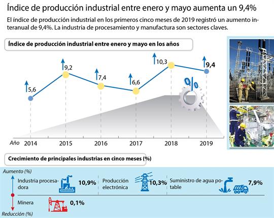 Índice de producción industrial entre enero y mayo aumenta un 9,4%