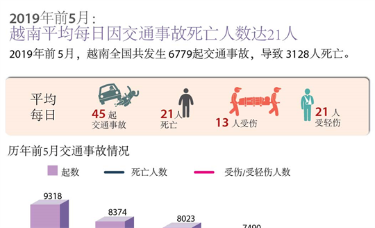 2019年前5月: 越南平均每日因交通事故死亡人数达21人