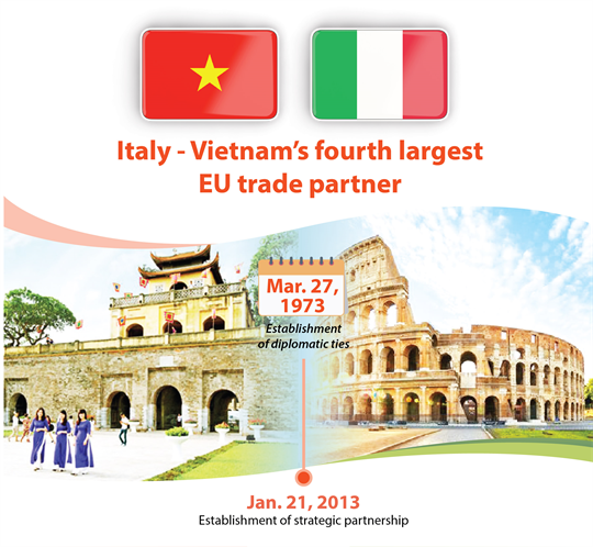 Italy - Vietnam's fourth largest EU trade partner