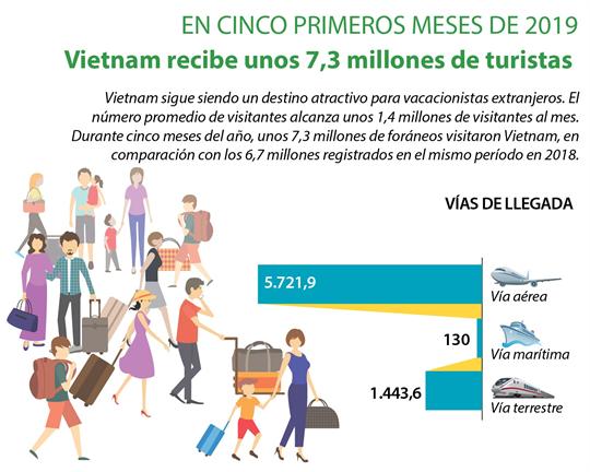 Vietnam recibe unos 7,3 millones de turistas en los primeros cinco meses del año