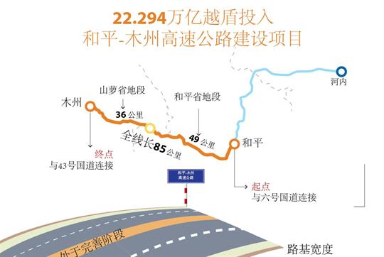 22.294万亿越盾投入 和平-木州高速公路建设项目