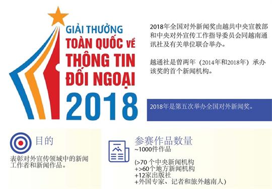 2018年全国对外新闻奖