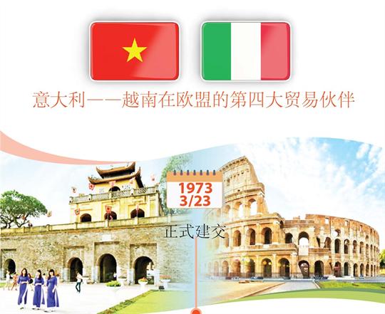意大利——越南在欧盟的第四大贸易伙伴