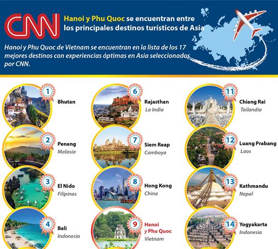 Hanoi y Phu Quoc se encuentran entre los principales destinos de Asia