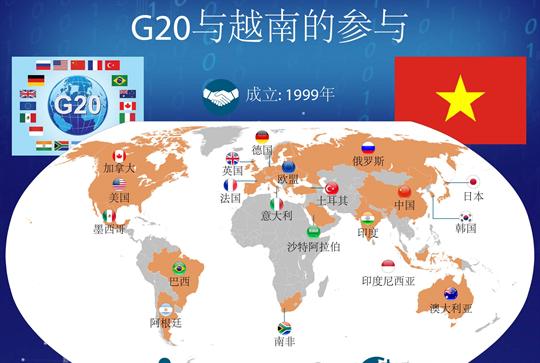 G20与越南的参与