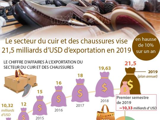 Le secteur du cuir et des chaussures vise 21,5 milliards d'USD d'exportation en 2019