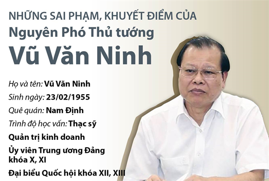 Những sai phạm, khuyết điểm của Nguyên Phó Thủ tướng Vũ Văn Ninh