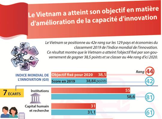 Le Vietnam a atteint son objectif en matière d'amélioration de la capacité d'innovation