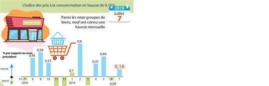 Hausse légère de l'IPC en juillet
