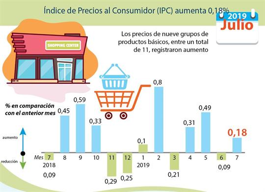 Aumenta índice de precios al consumidor de Vietnam en julio