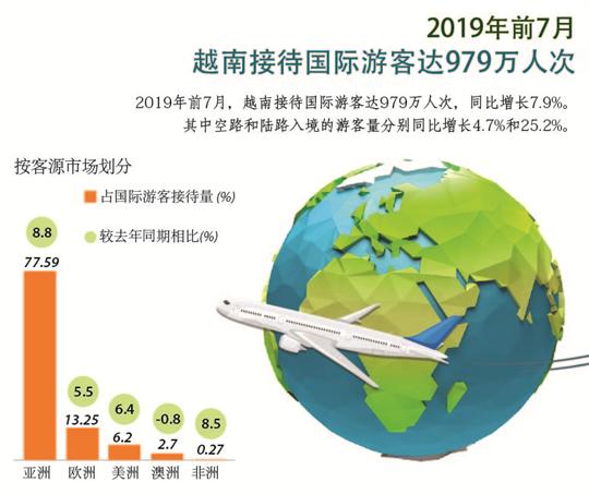 2019年前7月越南接待国际游客达979万人次