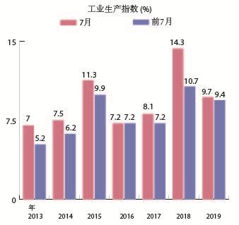 图表新闻:2019年前7月越南工业生产指数增长9.4%