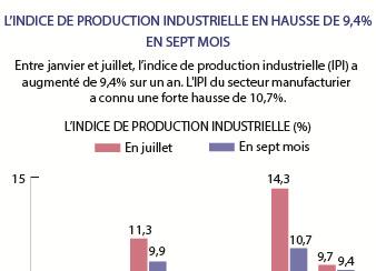 L'indice de production industrielle en hausse de 9,4%