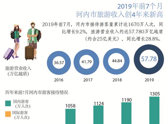 2019年前7个月河内市旅游收入创4年来新高