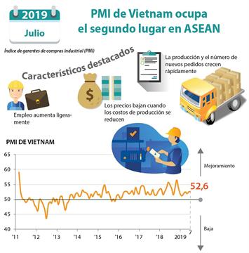 Índice de gerentes de compras industrial (PMI) de Vietnam