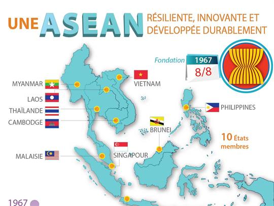 Une ASEAN résiliente, innovante et développée durablement
