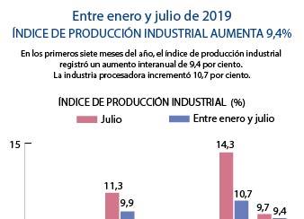 Índice de producción industrial aumentó 9,4 por ciento entre enero y julio