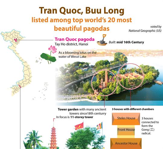 Tran Quoc, Buu Long among top world's 20 most beautiful pagodas