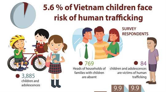 5.6 % of Vietnam children face  risk of human trafficking
