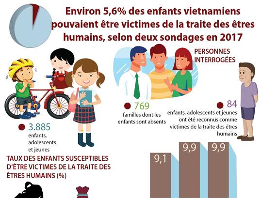 Environ 5,6% des enfants vietnamiens pouvaient être victimes de la traite des êtres humains